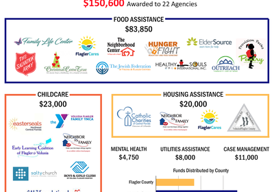 The United Way of Volusia- Flagler Counties' COVID-19 Response